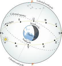 Ecliptic